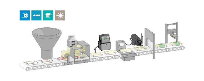 Line Integration with Horizontal Form Fill and Seal Machines in Meat and Poultry