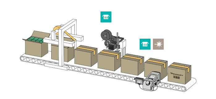 Line Integration of Videojet Printers with Case Packer and Sealer Machines