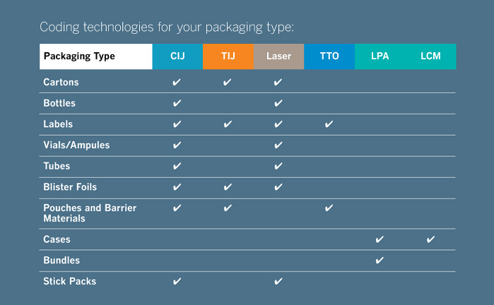 Coding Technologies for Packaging Type on Pharmaceutical Products