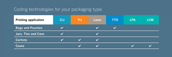 Coding and Marking Technologies for your packaging type